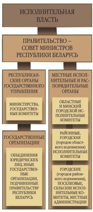 органов государственного